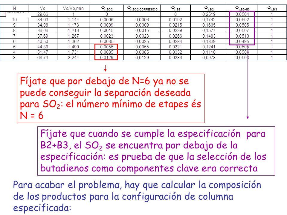Fíjate que por debajo de N=6 ya no se puede conseguir la separación deseada para SO2: el número mínimo de etapes és N = 6