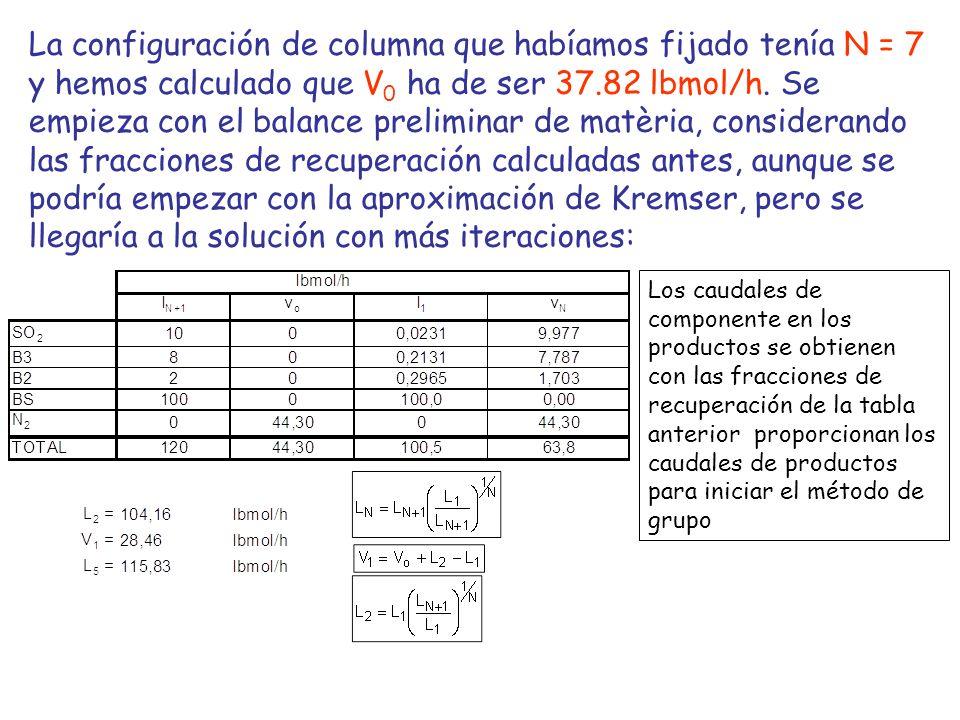La configuración de columna que habíamos fijado tenía N = 7 y hemos calculado que V0 ha de ser 37.82 lbmol/h. Se empieza con el balance preliminar de matèria, considerando las fracciones de recuperación calculadas antes, aunque se podría empezar con la aproximación de Kremser, pero se llegaría a la solución con más iteraciones: