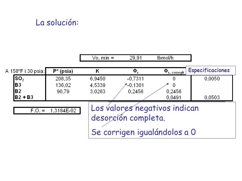 Los valores negativos indican desorción completa.