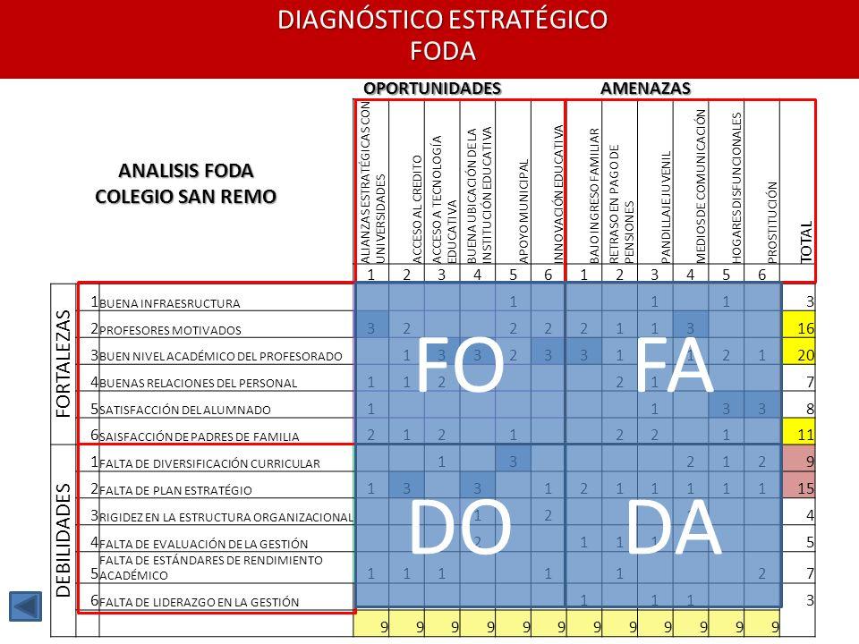 FO FA DO DA FORTALEZAS DEBILIDADES ANALISIS FODA COLEGIO SAN REMO