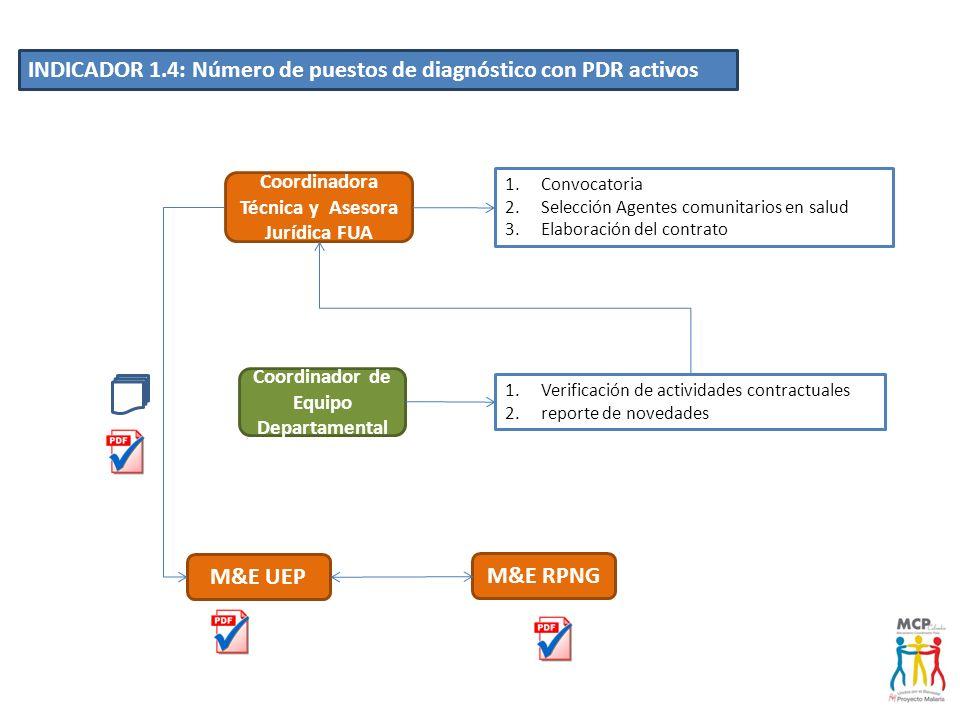 INDICADOR 1.4: Número de puestos de diagnóstico con PDR activos