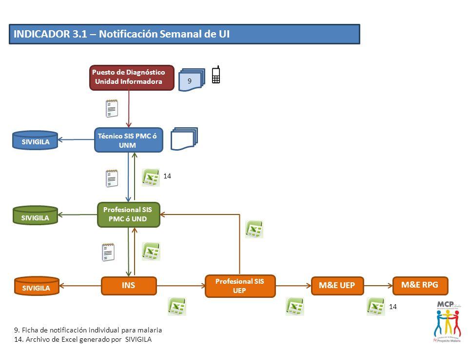 Puesto de Diagnóstico Unidad Informadora Profesional SIS PMC ó UND
