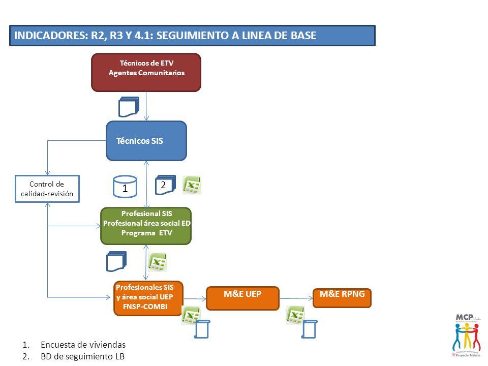 Profesional área social ED Profesionales SIS y área social UEP