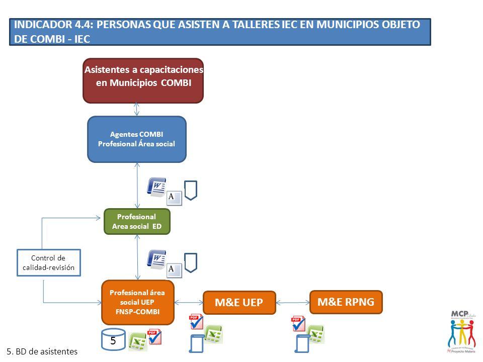 Asistentes a capacitaciones en Municipios COMBI