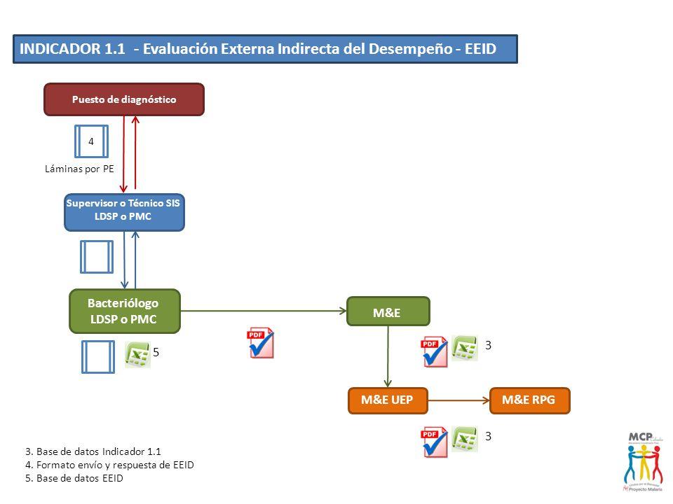 Supervisor o Técnico SIS LDSP o PMC Bacteriólogo LDSP o PMC
