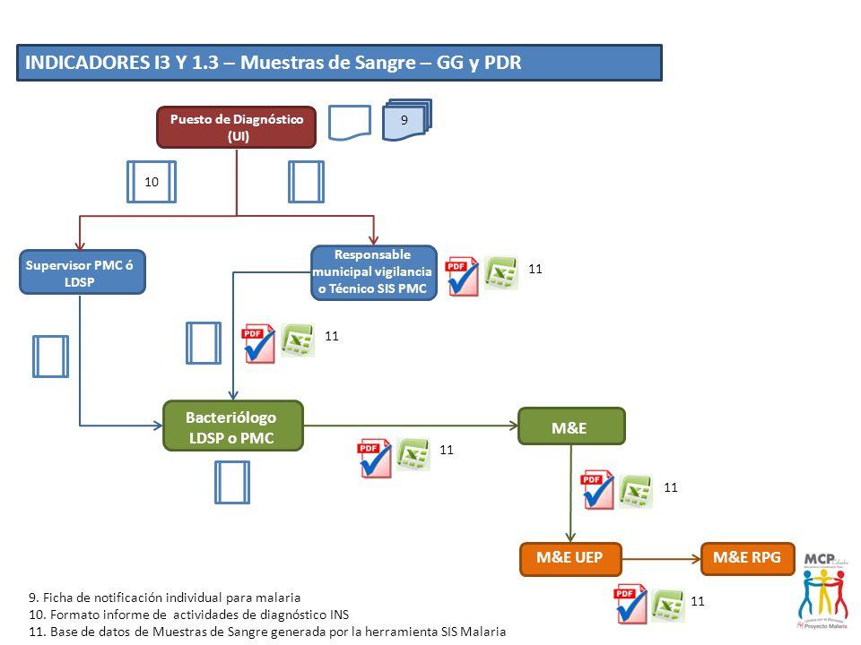 INDICADORES I3 Y 1.3 – Muestras de Sangre – GG y PDR
