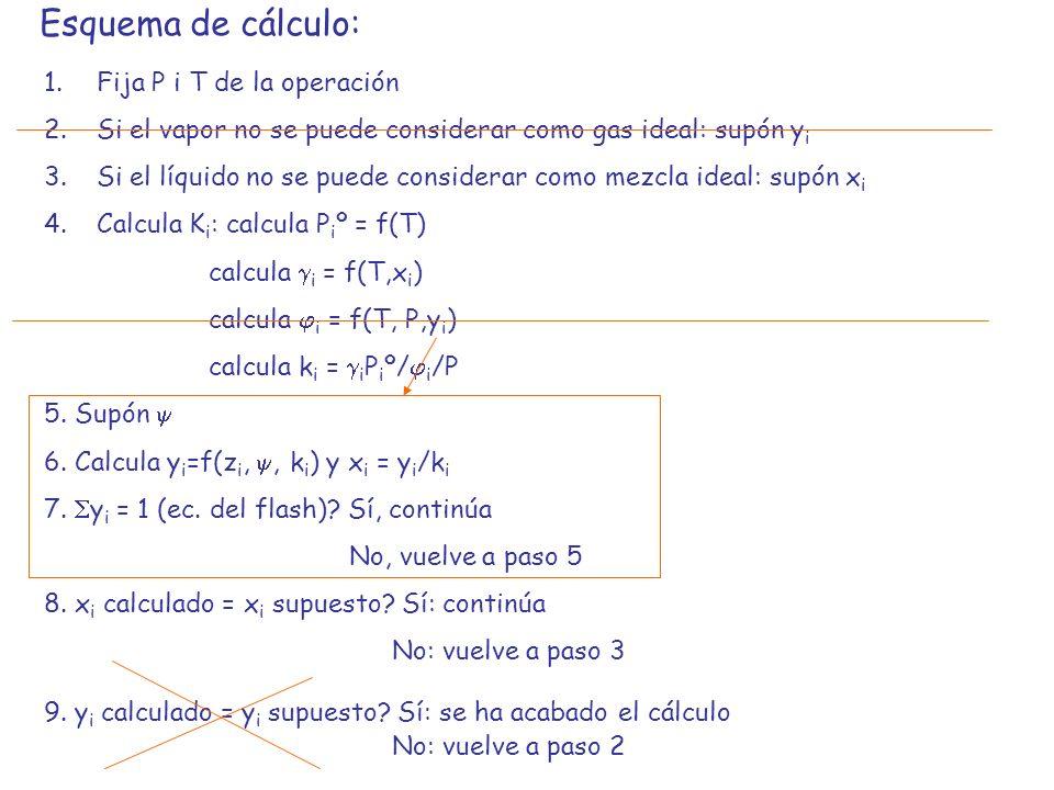Esquema de cálculo: Fija P i T de la operación
