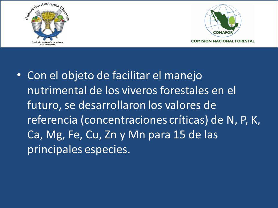 Con el objeto de facilitar el manejo nutrimental de los viveros forestales en el futuro, se desarrollaron los valores de referencia (concentraciones críticas) de N, P, K, Ca, Mg, Fe, Cu, Zn y Mn para 15 de las principales especies.