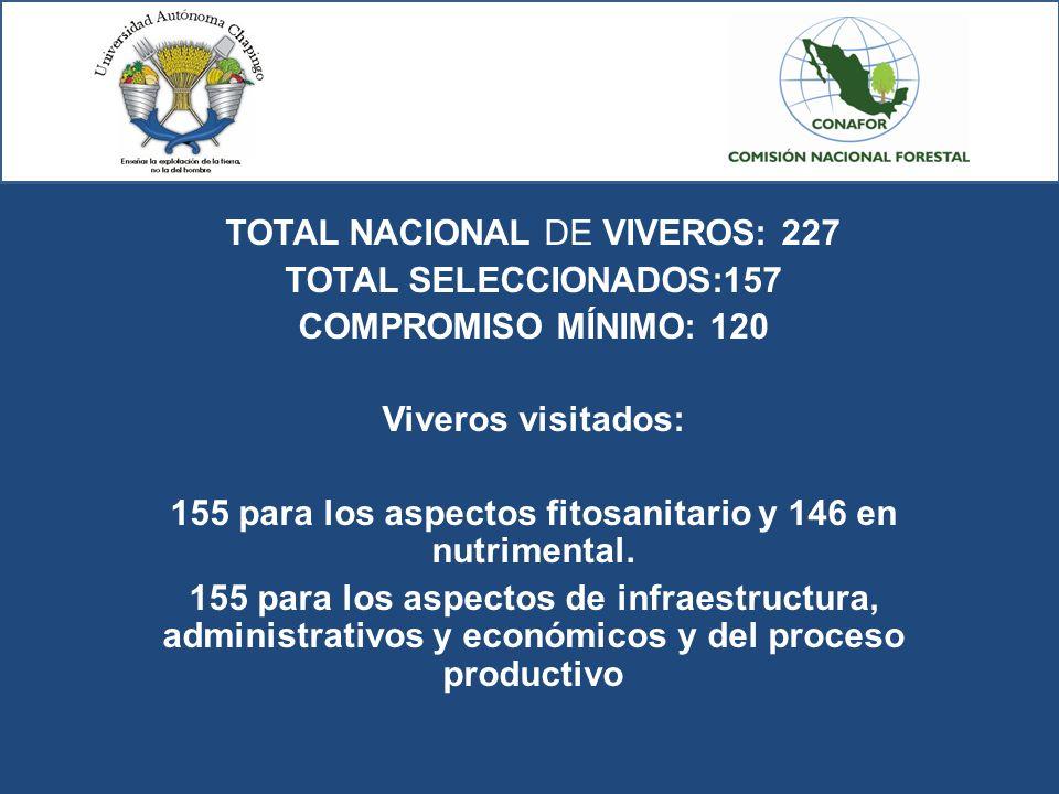 155 para los aspectos fitosanitario y 146 en nutrimental.