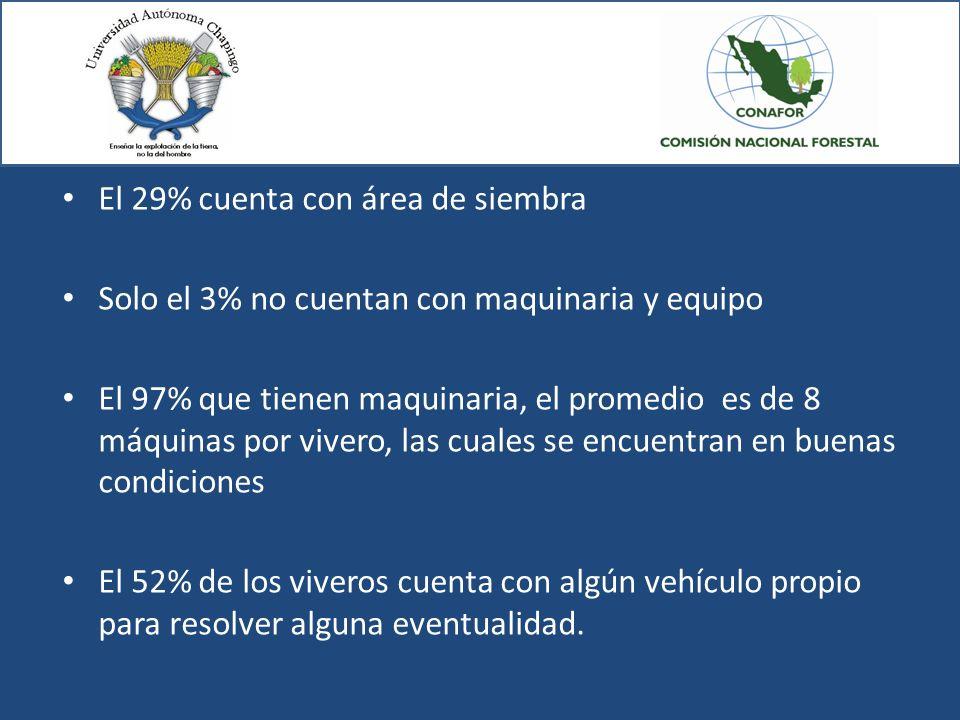 El 29% cuenta con área de siembra