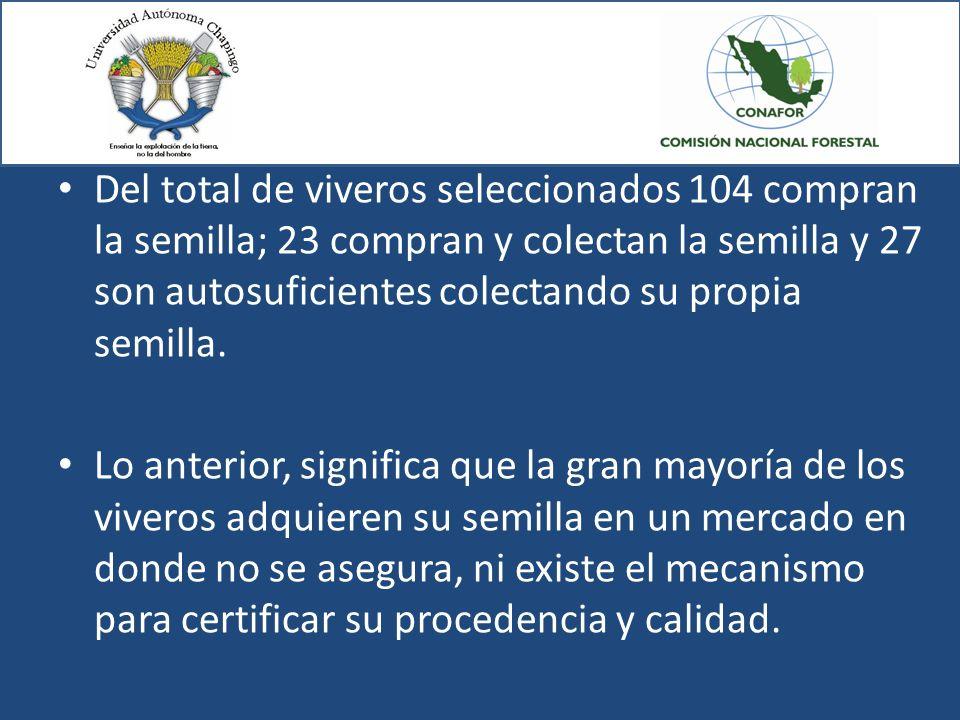 Del total de viveros seleccionados 104 compran la semilla; 23 compran y colectan la semilla y 27 son autosuficientes colectando su propia semilla.