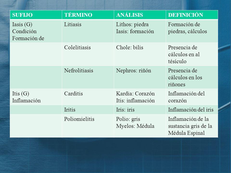 SUFIJO TÉRMINO. ANÁLISIS. DEFINICIÓN. Iasis (G) Condición. Formación de. Litiasis. Lithos: piedra.