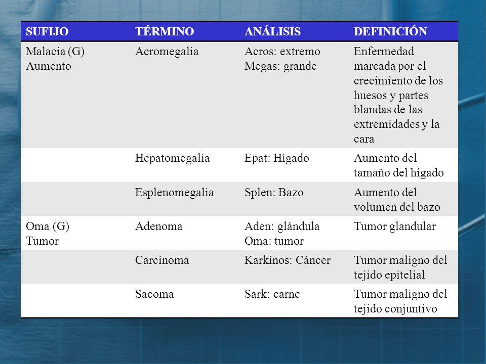 SUFIJO TÉRMINO. ANÁLISIS. DEFINICIÓN. Malacia (G) Aumento. Acromegalia. Acros: extremo. Megas: grande.