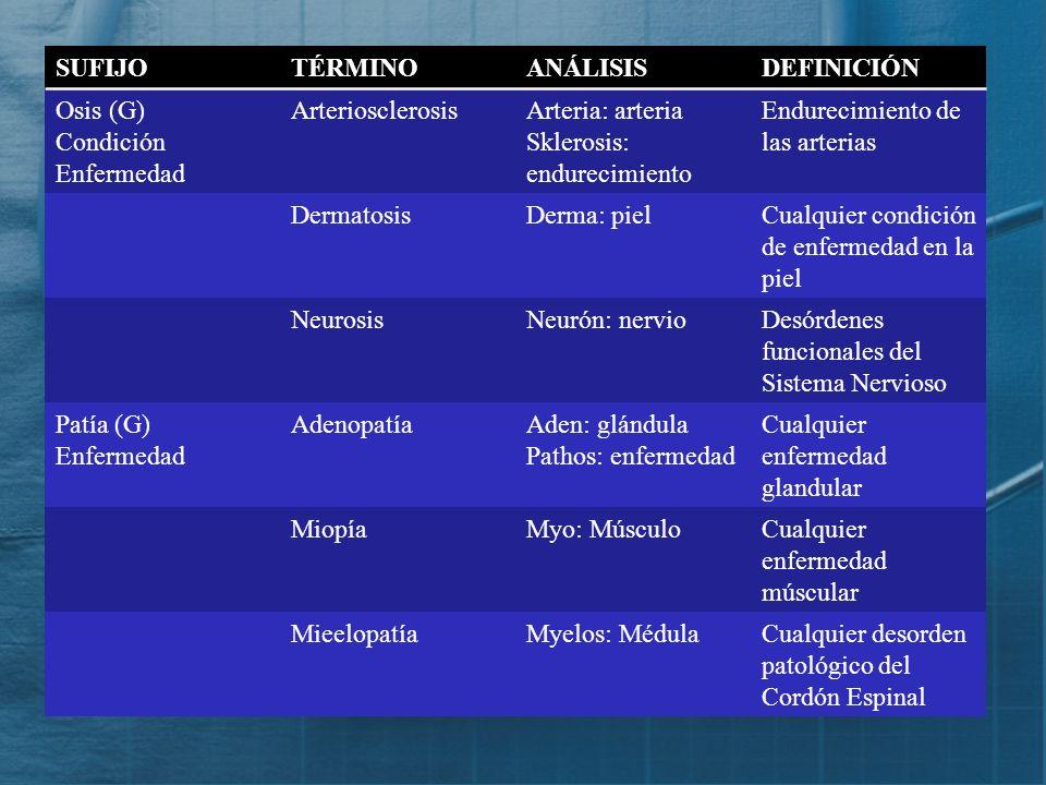 SUFIJO TÉRMINO. ANÁLISIS. DEFINICIÓN. Osis (G) Condición. Enfermedad. Arteriosclerosis. Arteria: arteria.