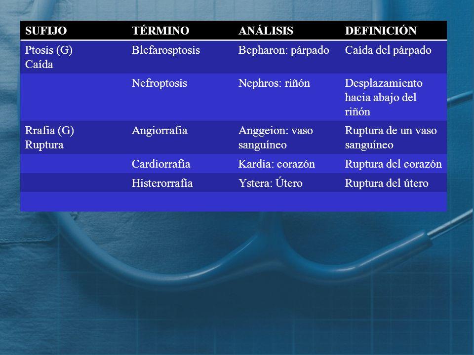 SUFIJO TÉRMINO. ANÁLISIS. DEFINICIÓN. Ptosis (G) Caída. Blefarosptosis. Bepharon: párpado. Caída del párpado.