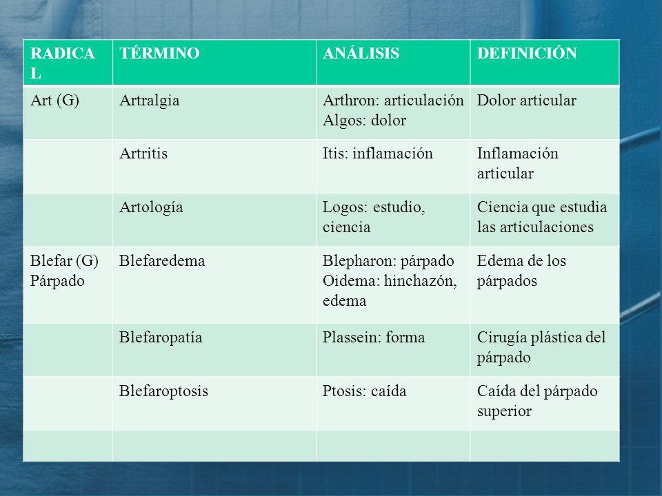 RADICAL TÉRMINO. ANÁLISIS. DEFINICIÓN. Art (G) Artralgia. Arthron: articulación. Algos: dolor.