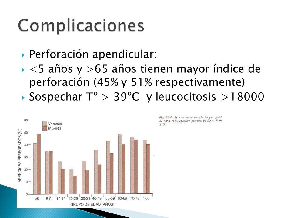 Complicaciones Perforación apendicular: