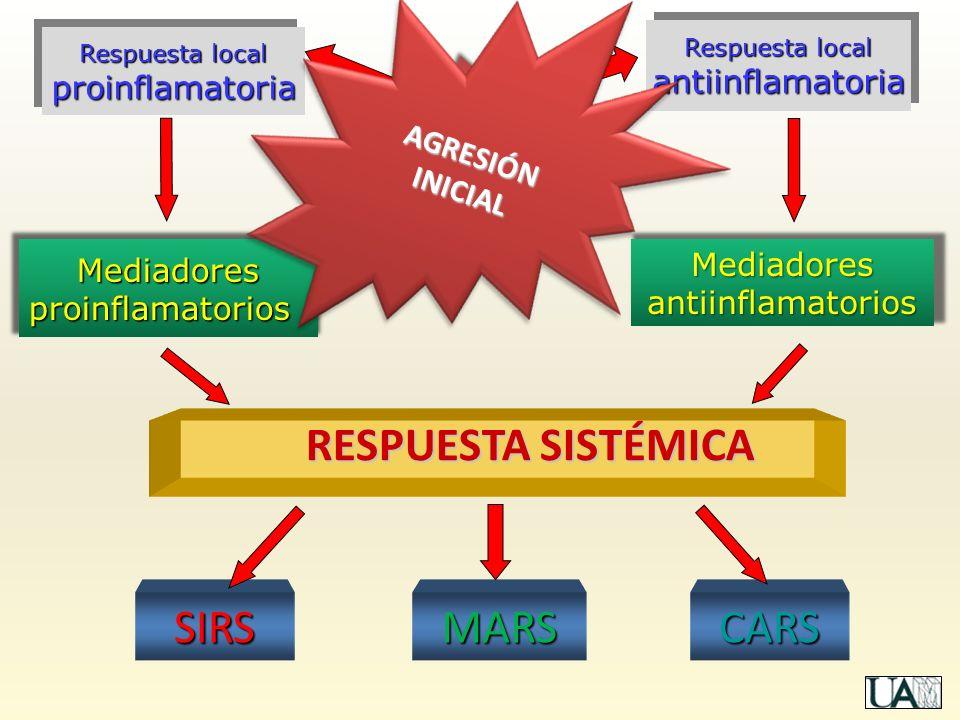 Mediadores antiinflamatorios