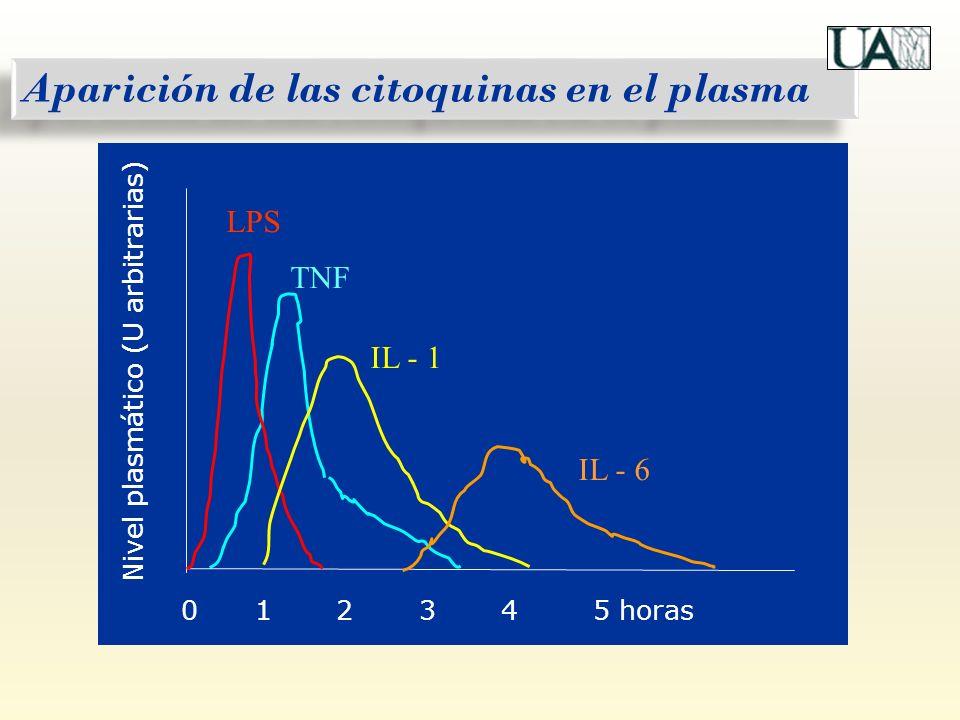 Aparición de las citoquinas en el plasma