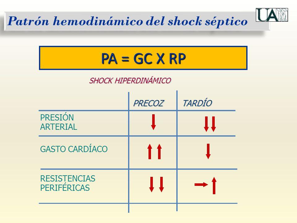 PA = GC X RP Patrón hemodinámico del shock séptico PRECOZ TARDÍO