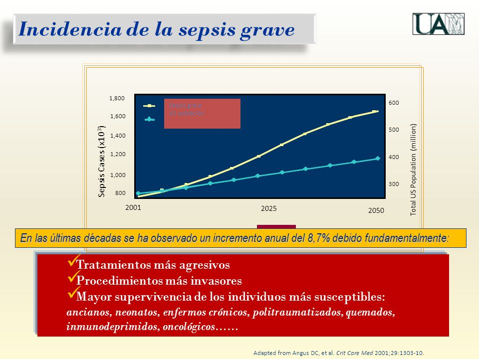 Incidencia de la sepsis grave