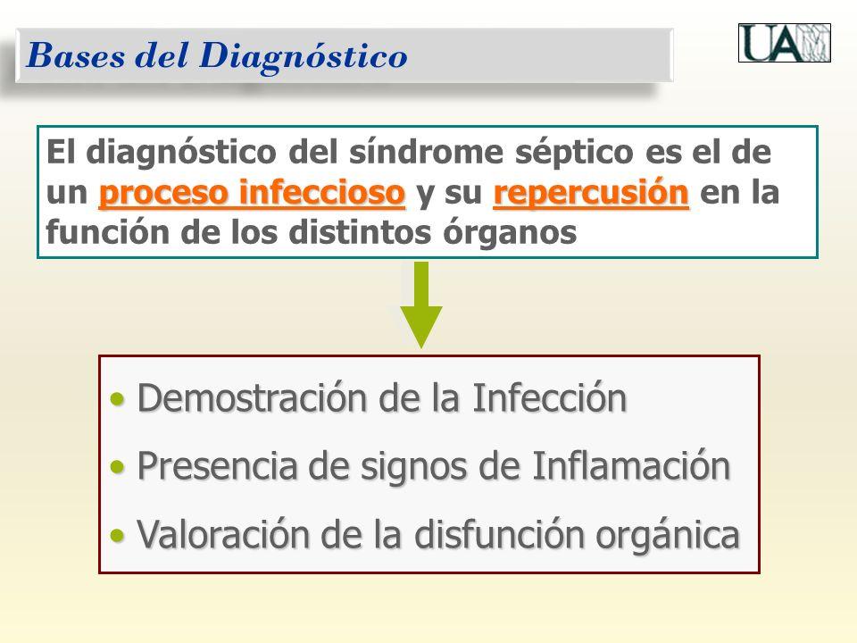 Demostración de la Infección Presencia de signos de Inflamación