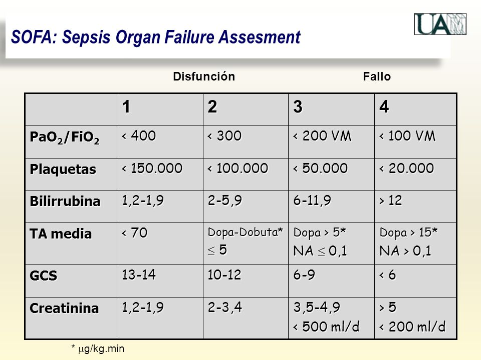 SOFA: Sepsis Organ Failure Assesment