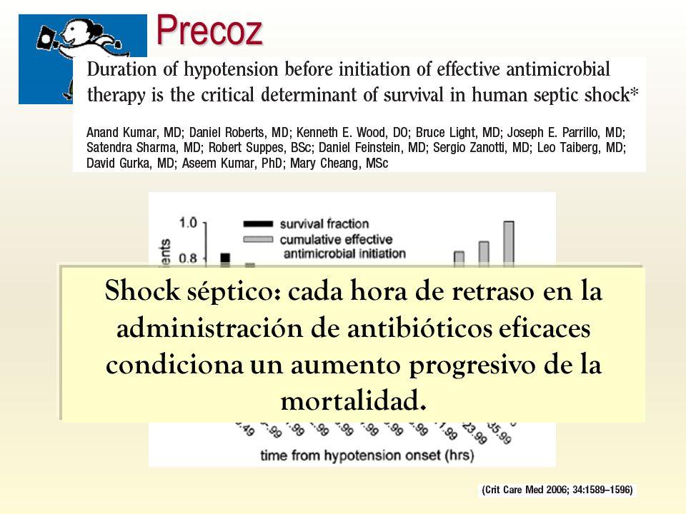 Precoz Shock séptico: cada hora de retraso en la administración de antibióticos eficaces condiciona un aumento progresivo de la mortalidad.