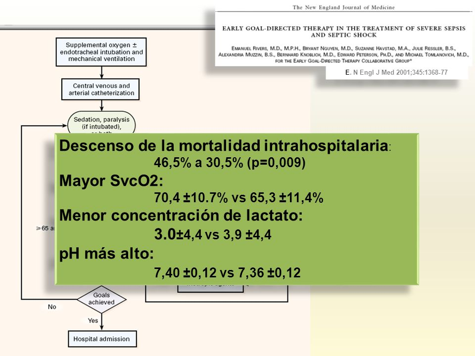 Descenso de la mortalidad intrahospitalaria: Mayor SvcO2:
