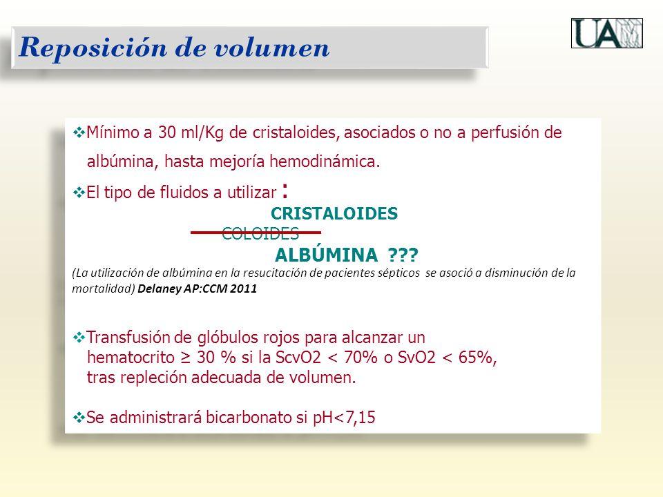 Reposición de volumen Mínimo a 30 ml/Kg de cristaloides, asociados o no a perfusión de. albúmina, hasta mejoría hemodinámica.