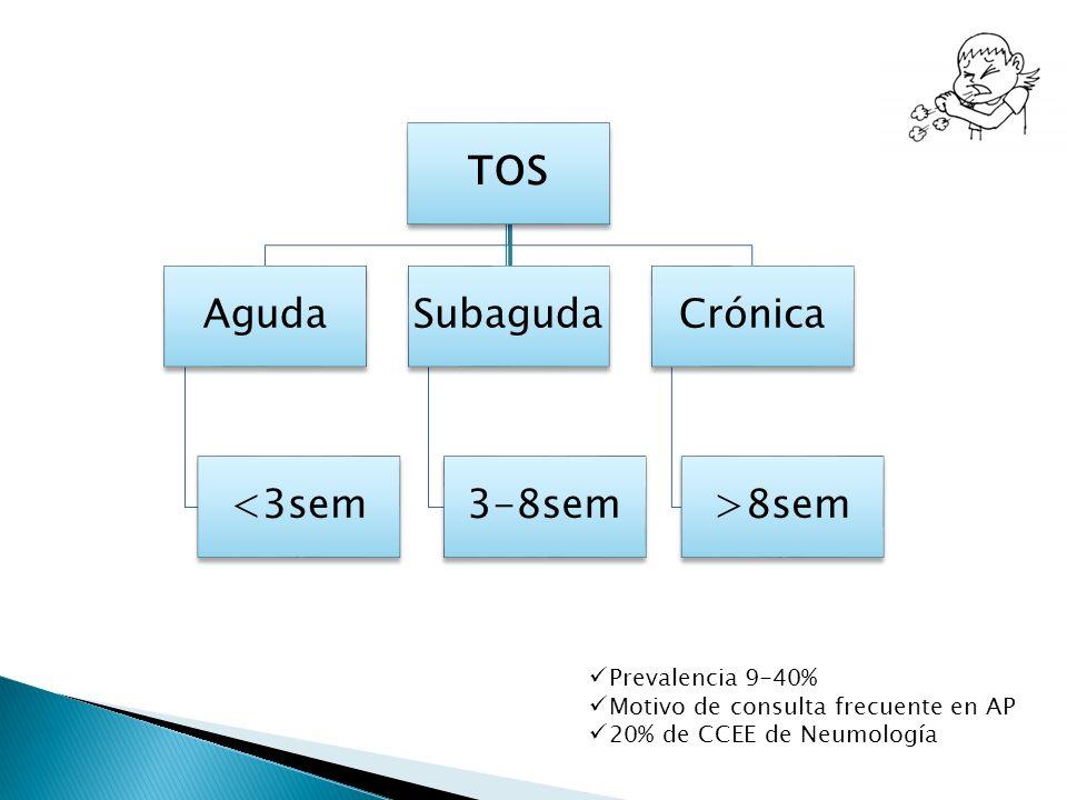 TOS Aguda <3sem Subaguda 3-8sem Crónica >8sem Prevalencia 9-40%