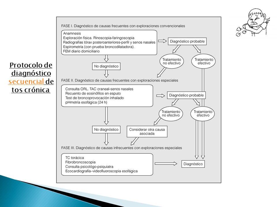 Protocolo de diagnóstico secuencial de tos crónica