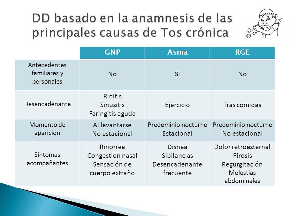 DD basado en la anamnesis de las principales causas de Tos crónica