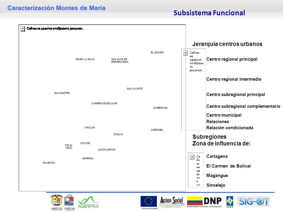Subsistema Funcional Jerarquía centros urbanos Subregiones