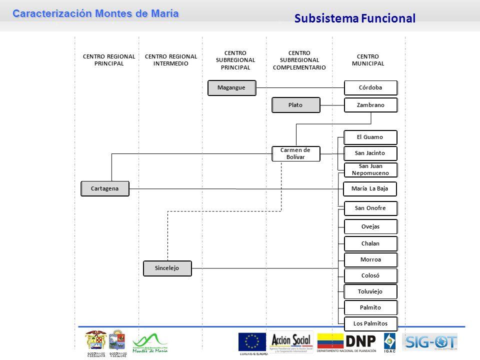 Subsistema Funcional Cartagena Chalan Palmito Carmen de Bolívar