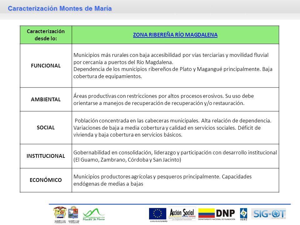 Caracterización desde lo: ZONA RIBEREÑA RÍO MAGDALENA