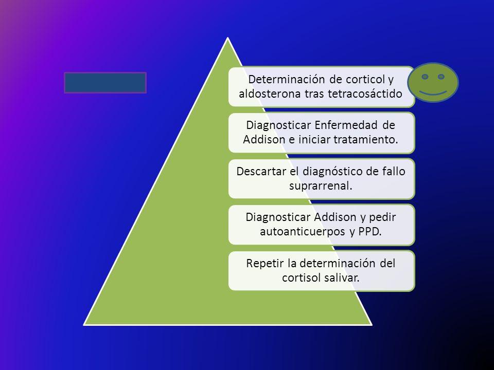 Determinación de corticol y aldosterona tras tetracosáctido