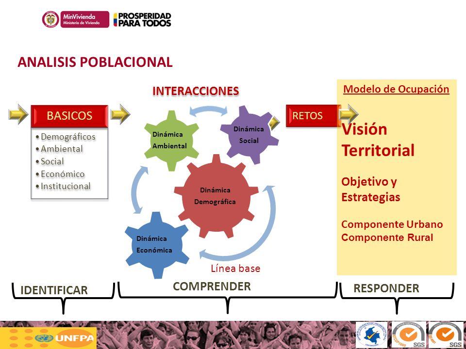 Visión Territorial ANALISIS POBLACIONAL BASICOS INTERACCIONES