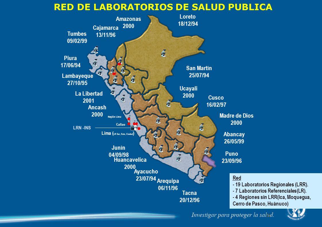 RED DE LABORATORIOS DE SALUD PUBLICA Lima (LR Sur, Este, Ciudad)