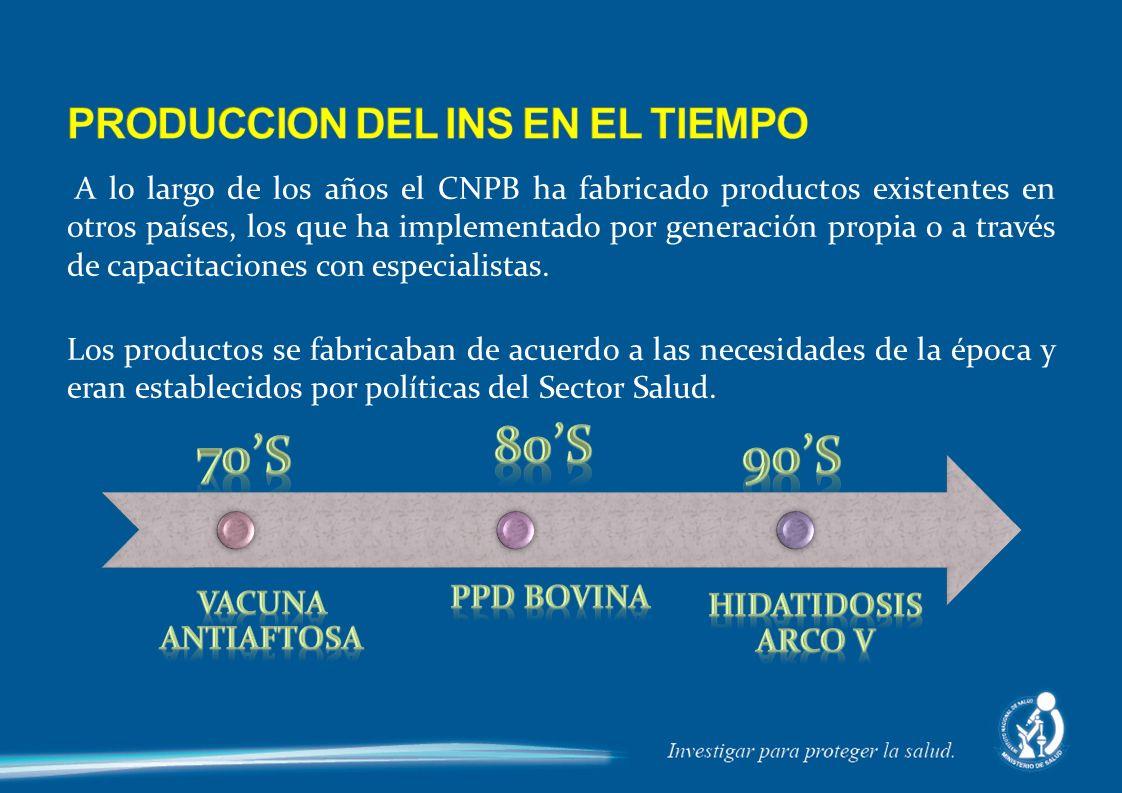 PRODUCCION DEL INS EN EL TIEMPO