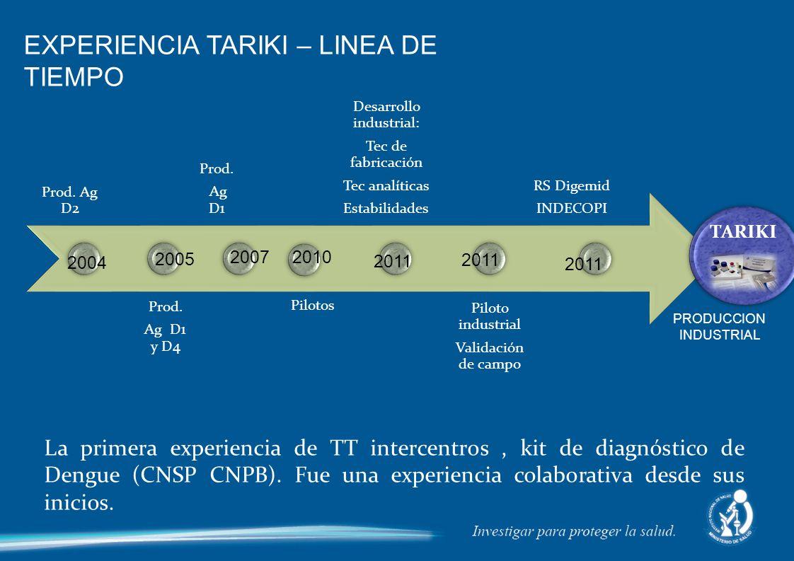 EXPERIENCIA TARIKI – LINEA DE TIEMPO