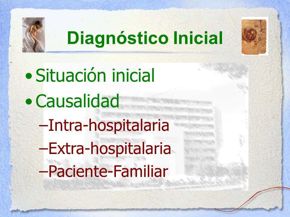 Diagnóstico Inicial Situación inicial Causalidad Intra-hospitalaria