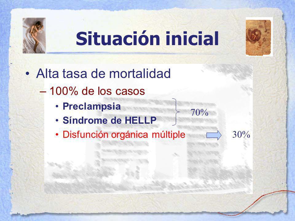 Situación inicial Alta tasa de mortalidad 100% de los casos