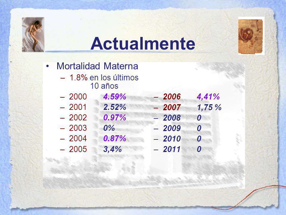 Actualmente Mortalidad Materna 1.8% en los últimos 10 años 2000 4.59%