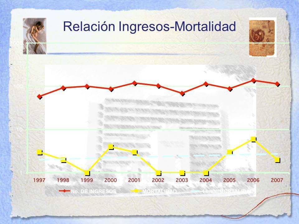 Relación Ingresos-Mortalidad
