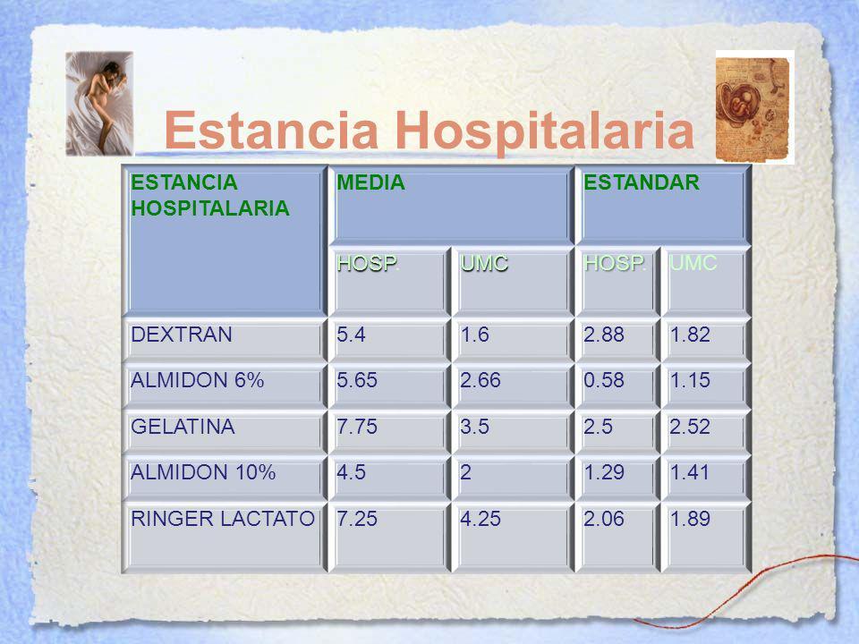 Estancia Hospitalaria