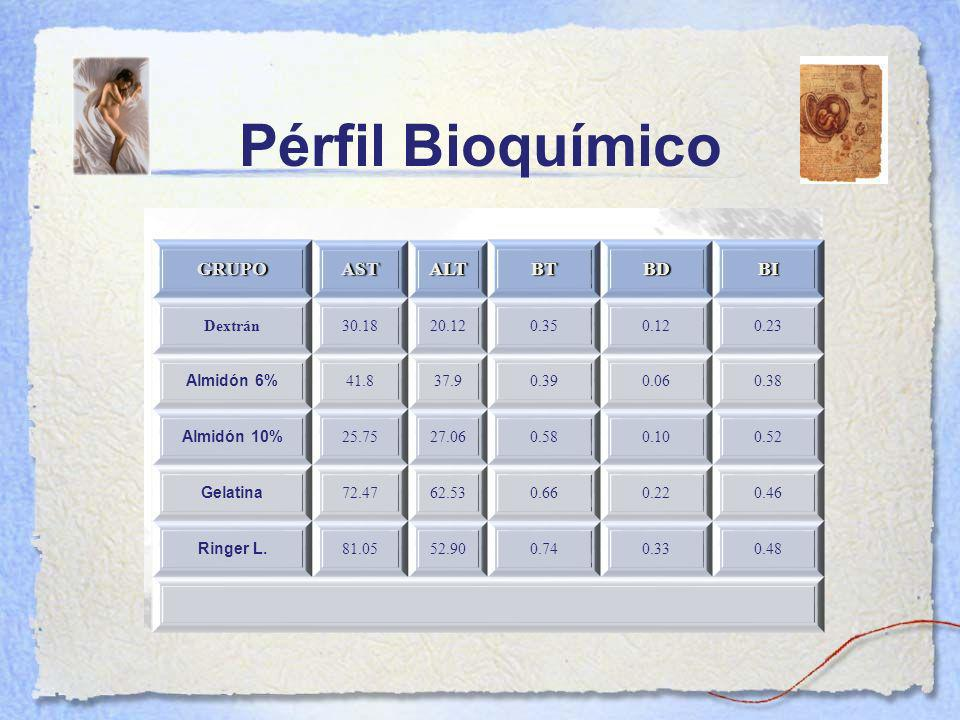Pérfil Bioquímico GRUPO AST ALT BT BD BI Dextrán 30.18 20.12 0.35 0.12