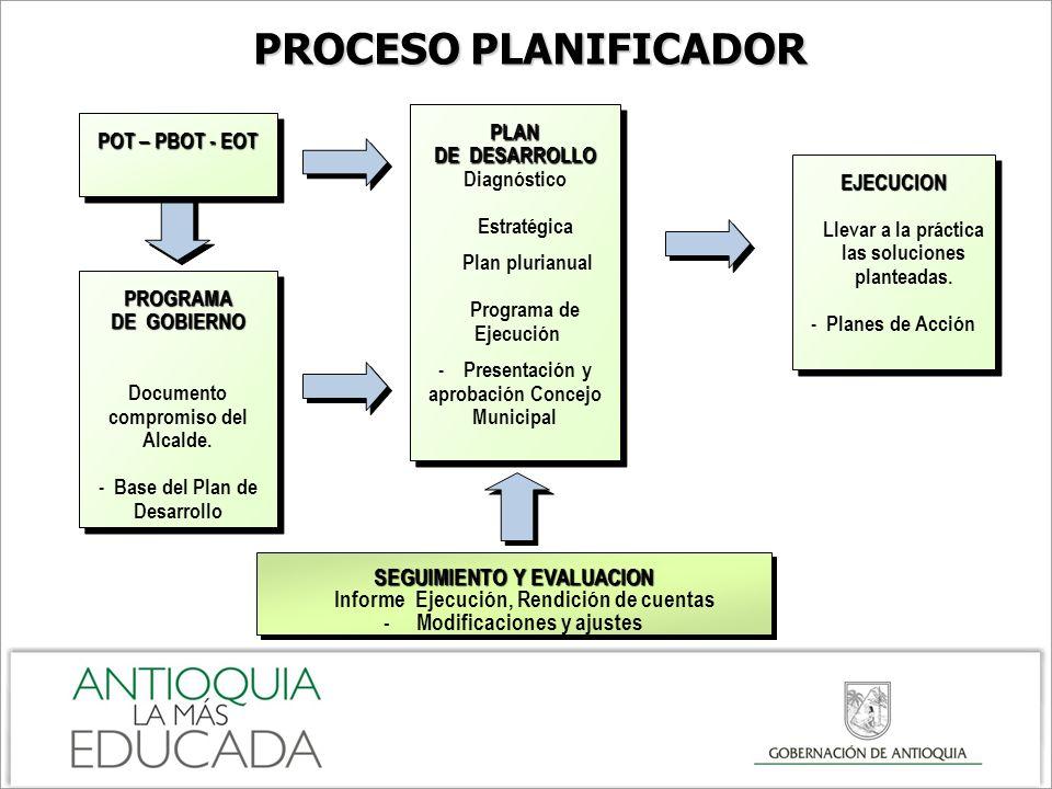 PROCESO PLANIFICADOR SEGUIMIENTO Y EVALUACION
