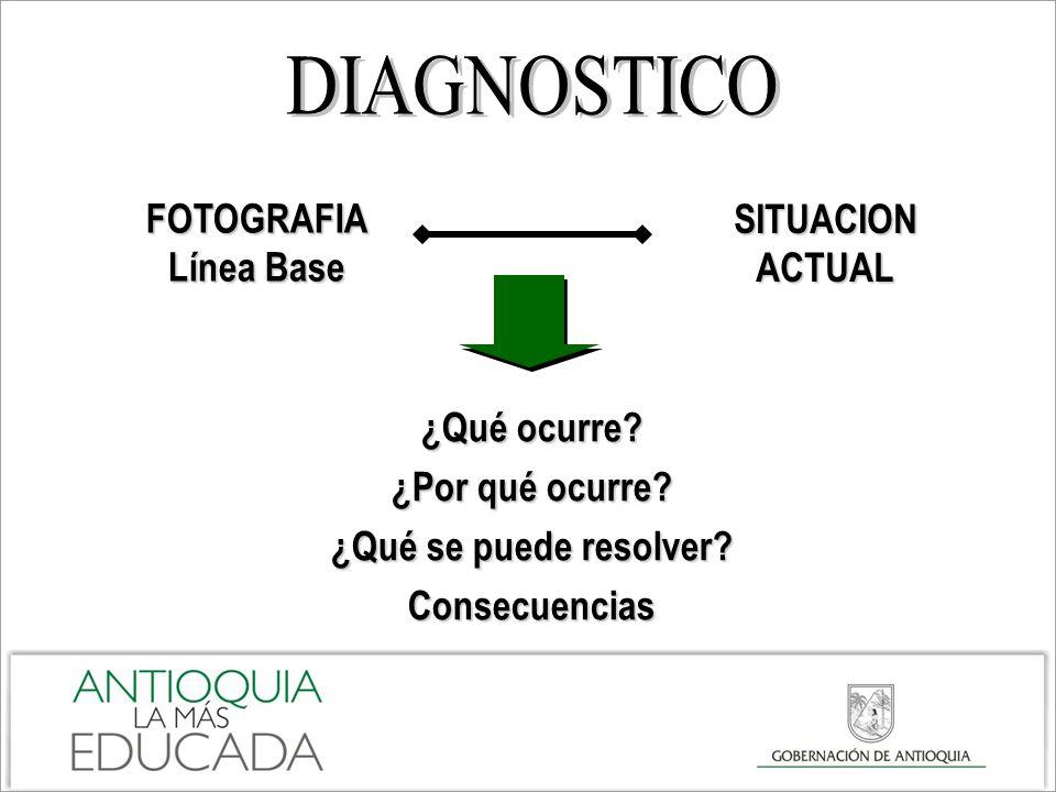 DIAGNOSTICO FOTOGRAFIA SITUACION ACTUAL Línea Base ¿Qué ocurre