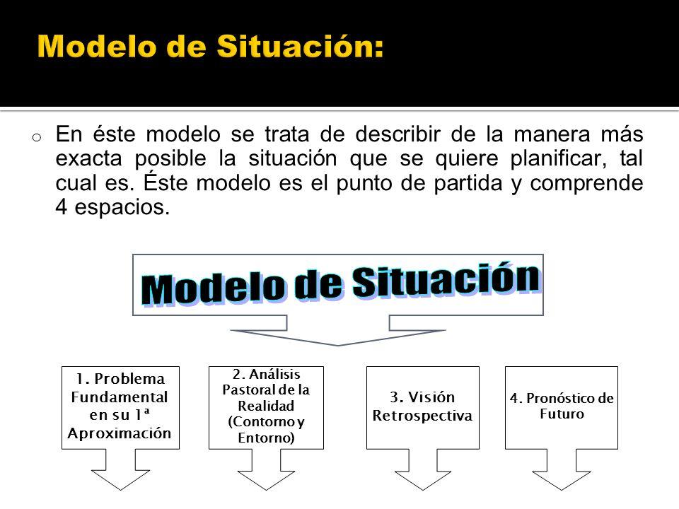 Modelo de Situación Modelo de Situación: